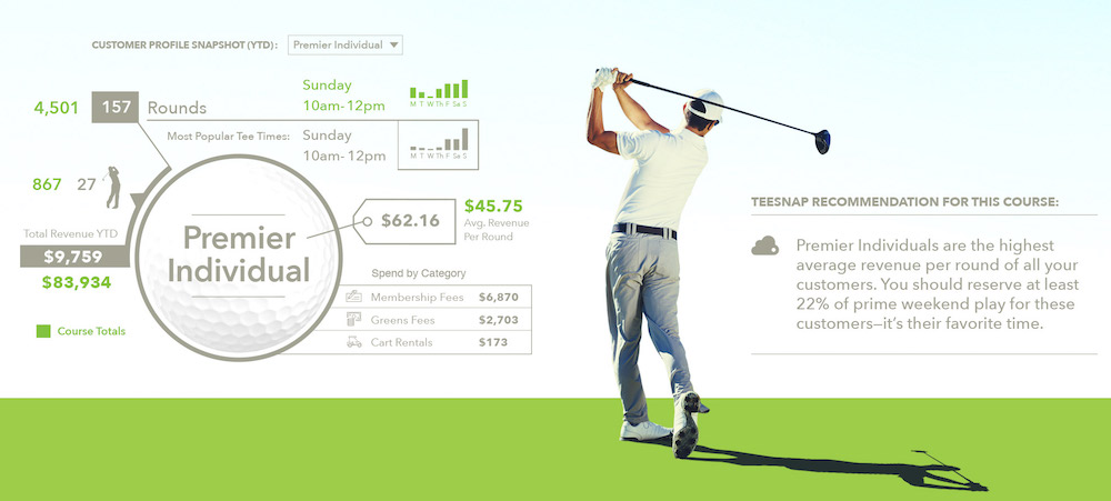 Golfer Data for Email Marketing